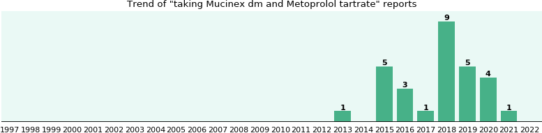 Mucinex dm and Metoprolol tartrate drug interactions.