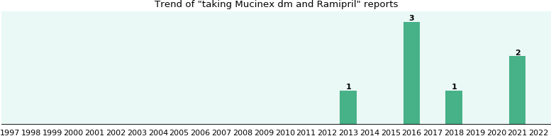 Mucinex dm and Ramipril drug interactions.