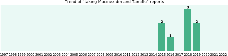 Mucinex dm and Tamiflu drug interactions.