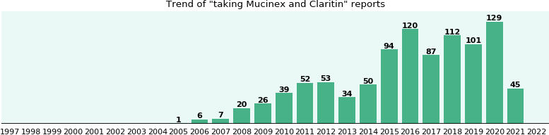 Mucinex and Claritin drug interactions.
