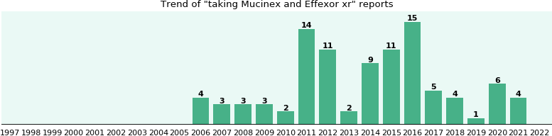 Mucinex and Effexor xr drug interactions.