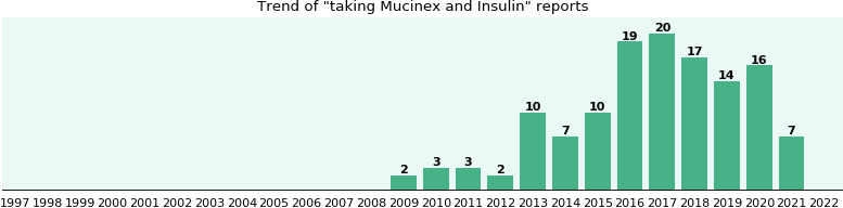 Mucinex and Insulin drug interactions.