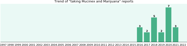 Mucinex and Marijuana drug interactions.