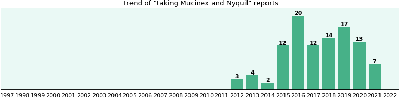 Mucinex and Nyquil drug interactions.
