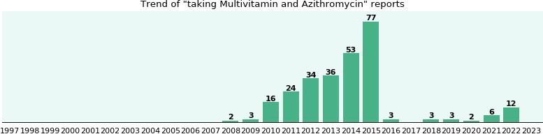 Zithromax antibiotic prophylaxis regimen