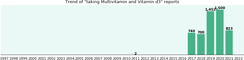 Multivitamin and Vitamin d3 drug interactions.