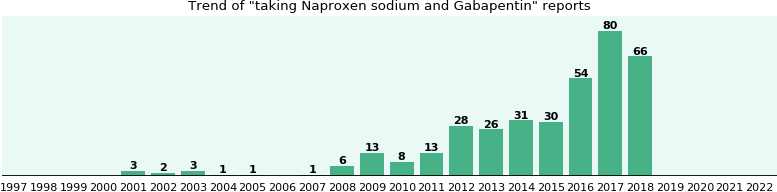 Naproxen sodium and Gabapentin drug interactions.