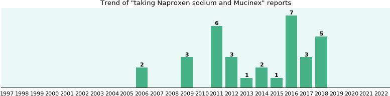 Naproxen sodium and Mucinex drug interactions.