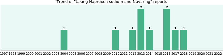 Naproxen sodium and Nuvaring drug interactions.