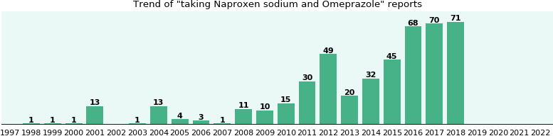 Naproxen sodium and Omeprazole drug interactions.