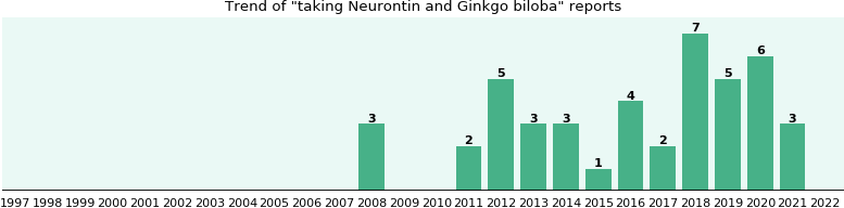 Neurontin and Ginkgo biloba drug interactions.
