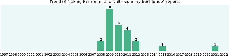 Neurontin and Naltrexone hydrochloride drug interactions.