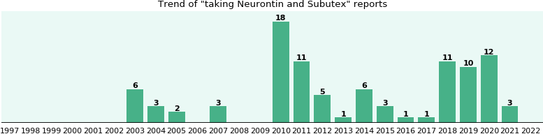 Neurontin and Subutex drug interactions.