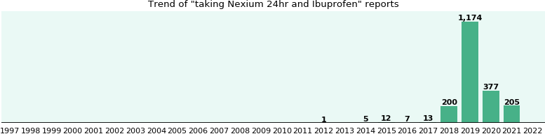 Nexium 24hr and Ibuprofen drug interactions.