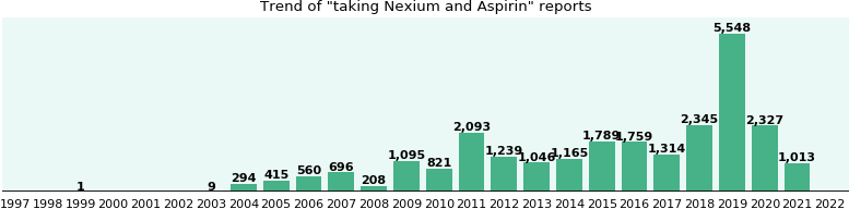 Nexium and Aspirin drug interactions.