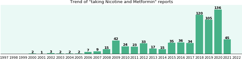 and metformin nicotine