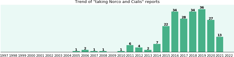 Norco and Cialis drug interactions.