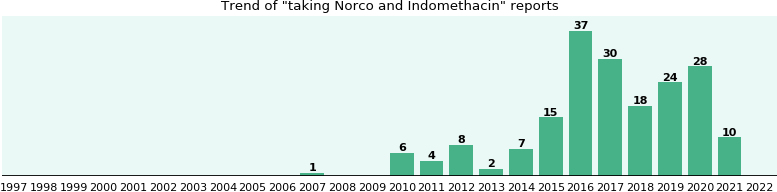 Norco and Indomethacin drug interactions.