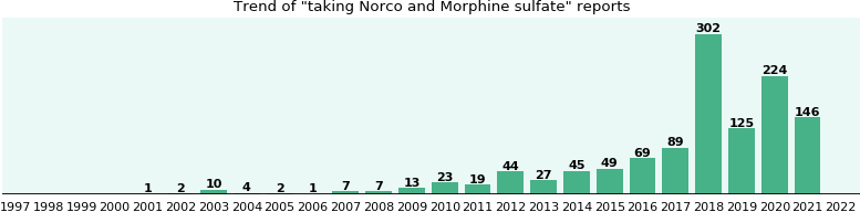Norco and Morphine sulfate drug interactions.