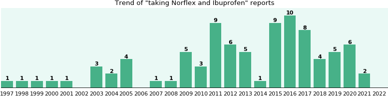 Norflex and Ibuprofen drug interactions.