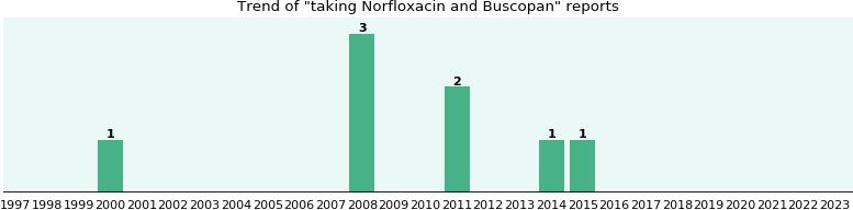 co-diovan 80 mg / 12.5 mg precio