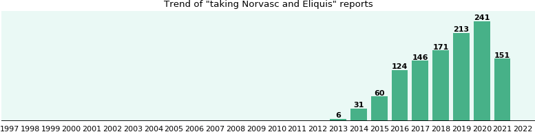 Norvasc and Eliquis drug interactions.