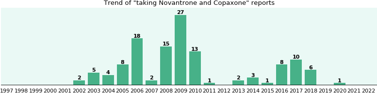 Novantrone and Copaxone drug interactions.