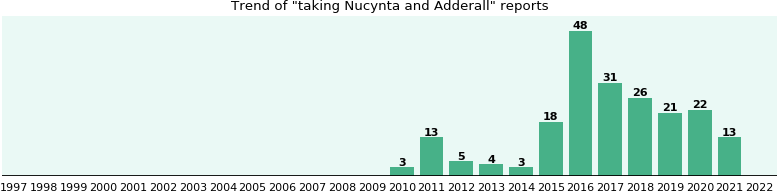 Nucynta and Adderall drug interactions.
