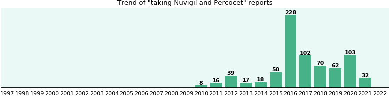 Nuvigil and Percocet drug interactions.