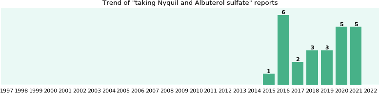 Nyquil and Albuterol sulfate drug interactions.