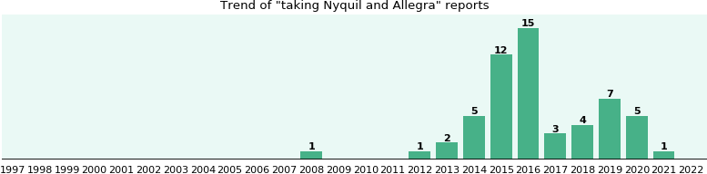 Nyquil and Allegra drug interactions.