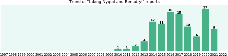 Nyquil and Benadryl drug interactions.