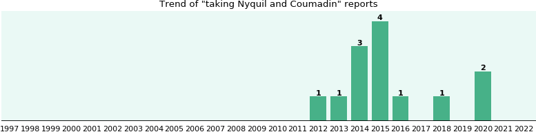 Nyquil and Coumadin drug interactions.