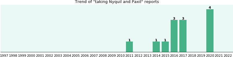 Nyquil and Paxil drug interactions.