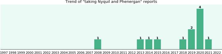 Nyquil and Phenergan drug interactions.