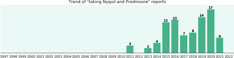 Nyquil And Prednisone Drug Interactions From Fda Reports Ehealthme