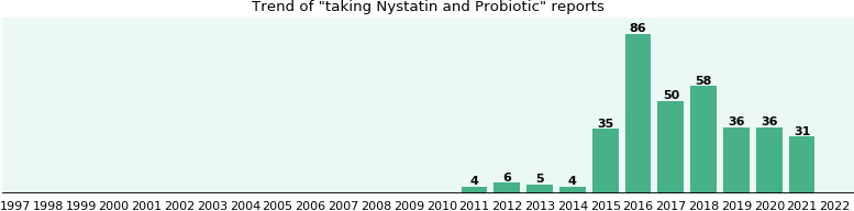 Nystatin and Probiotic drug interactions.