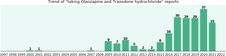 olanzapine onset 8mg