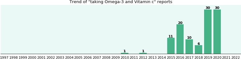 Omega-3 and Vitamin c drug interactions.