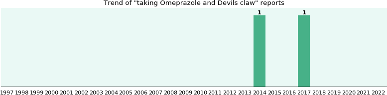 Omeprazole and Devils claw drug interactions.