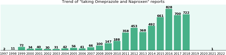 Omeprazole and Naproxen drug interactions.