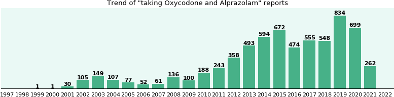 Oxycodone and Alprazolam drug interactions.