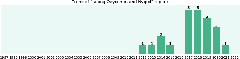 Oxycontin and Nyquil drug interactions.