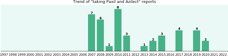 Paxil and Azilect drug interactions.