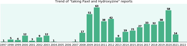 Paxil and Hydroxyzine drug interactions.