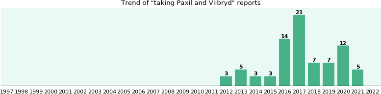 Paxil and Viibryd drug interactions.