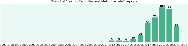 Penicillin and Methotrexate drug interactions.