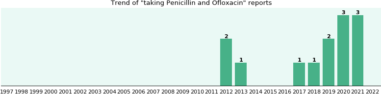 Drug interactions of ofloxacin