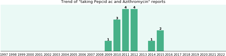 Can take pepcid ac azithromycin alcohol