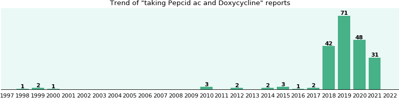 Pepcid ac and Doxycycline drug interactions.